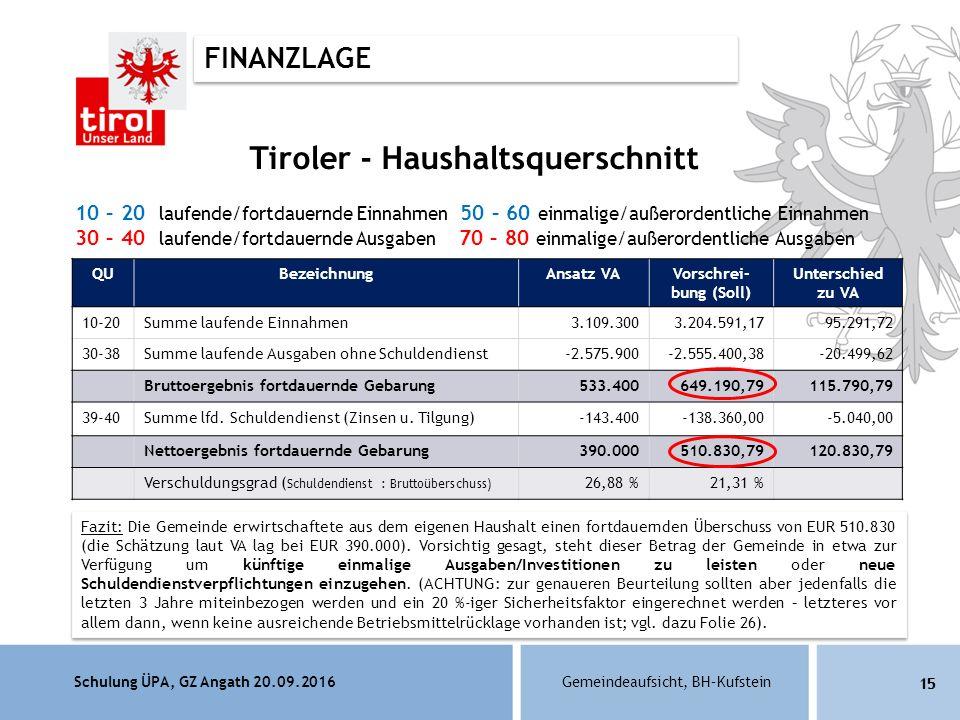 Schulung ÜPA, GZ Angath 20.09.2016Gemeindeaufsicht, BH–Kufstein 15 Tiroler - Haushaltsquerschnitt 10 – 20 laufende/fortdauernde Einnahmen 50 – 60 einmalige/außerordentliche Einnahmen 30 – 40 laufende/fortdauernde Ausgaben 70 – 80 einmalige/außerordentliche Ausgaben QUBezeichnungAnsatz VAVorschrei- bung (Soll) Unterschied zu VA 10-20Summe laufende Einnahmen3.109.3003.204.591,1795.291,72 30-38Summe laufende Ausgaben ohne Schuldendienst-2.575.900-2.555.400,38-20.499,62 Bruttoergebnis fortdauernde Gebarung533.400649.190,79115.790,79 39-40Summe lfd.