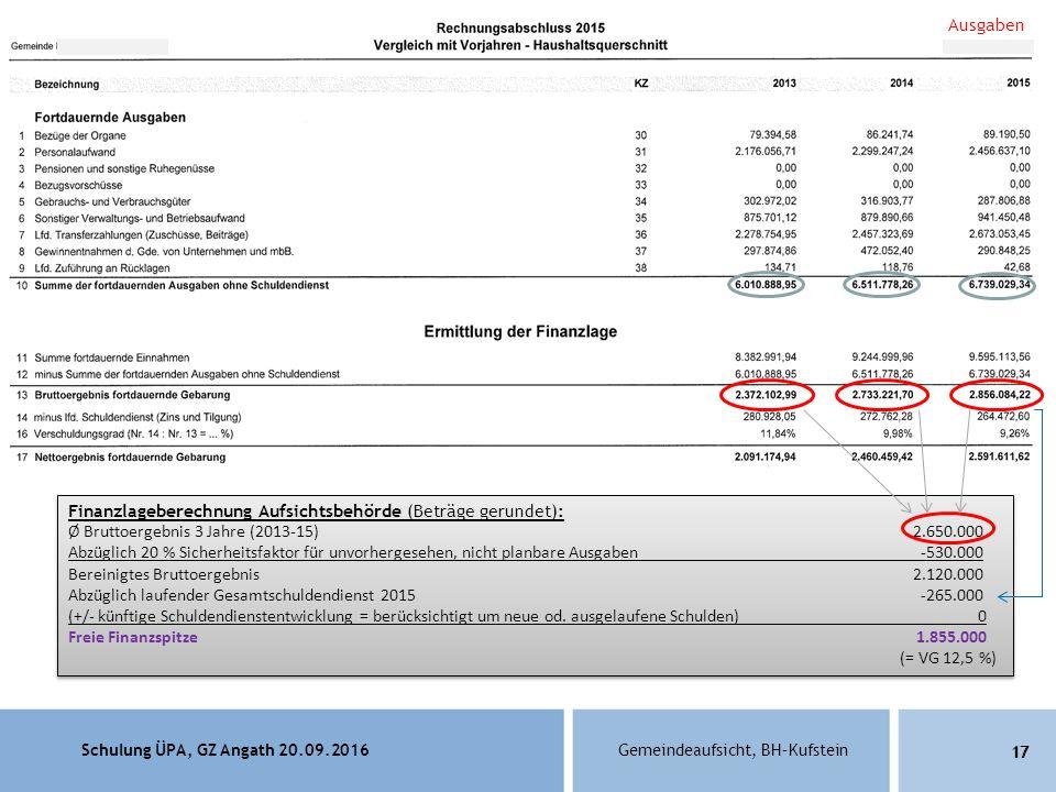 Schulung ÜPA, GZ Angath 20.09.2016Gemeindeaufsicht, BH–Kufstein 17 Finanzlageberechnung Aufsichtsbehörde (Beträge gerundet): Ø Bruttoergebnis 3 Jahre (2013-15)2.650.000 Abzüglich 20 % Sicherheitsfaktor für unvorhergesehen, nicht planbare Ausgaben -530.000 Bereinigtes Bruttoergebnis 2.120.000 Abzüglich laufender Gesamtschuldendienst 2015 -265.000 (+/- künftige Schuldendienstentwicklung = berücksichtigt um neue od.