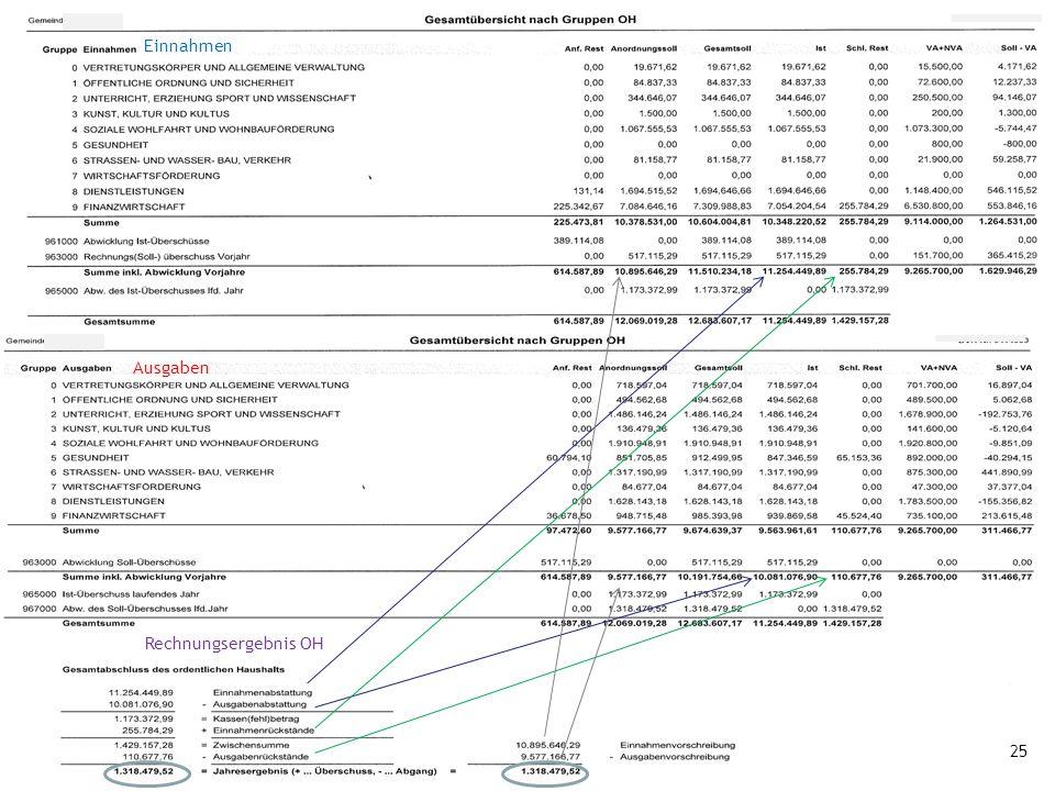Schulung ÜPA, GZ Angath 20.09.2016Gemeindeaufsicht, BH–Kufstein 25 Einnahmen Ausgaben Rechnungsergebnis OH