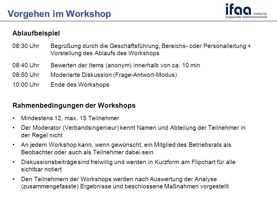 Vorgehen im Workshop Ablaufbeispiel 08:30 UhrBegrüßung durch die Geschäftsführung, Bereichs- oder Personalleitung + Vorstellung des Ablaufs des Workshops 08:40 UhrBewerten der Items (anonym) innerhalb von ca.