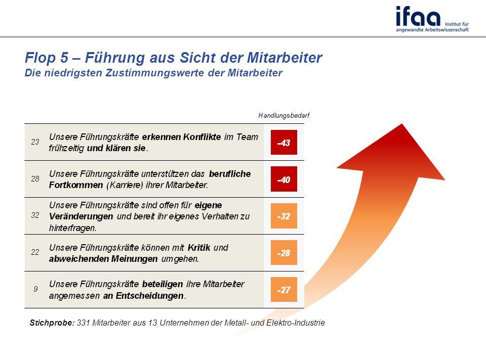 Flop 5 – Führung aus Sicht der Mitarbeiter Die niedrigsten Zustimmungswerte der Mitarbeiter Stichprobe: 331 Mitarbeiter aus 13 Unternehmen der Metall- und Elektro-Industrie