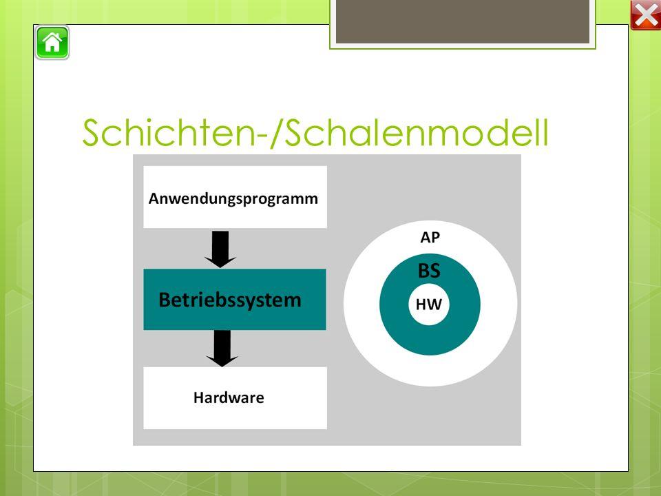 Schichten-/Schalenmodell