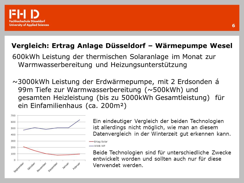 Vergleich: Ertrag Anlage Düsseldorf – Wärmepumpe Wesel 6 600kWh Leistung der thermischen Solaranlage im Monat zur Warmwasserbereitung und Heizungsunterstützung ~3000kWh Leistung der Erdwärmepumpe, mit 2 Erdsonden á 99m Tiefe zur Warmwasserbereitung (~500kWh) und gesamten Heizleistung (bis zu 5000kWh Gesamtleistung) für ein Einfamilienhaus (ca.