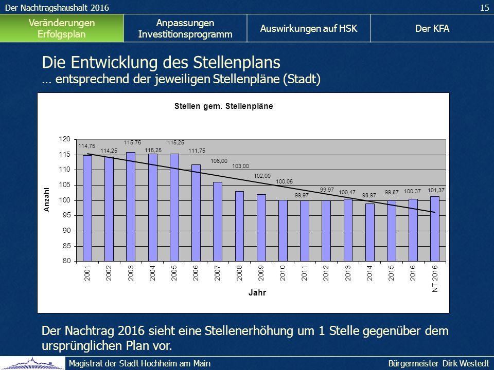 Der Nachtragshaushalt 201615 Bürgermeister Dirk WestedtMagistrat der Stadt Hochheim am Main Veränderungen Erfolgsplan Anpassungen Investitionsprogramm Auswirkungen auf HSKDer KFA Die Entwicklung des Stellenplans … entsprechend der jeweiligen Stellenpläne (Stadt) Der Nachtrag 2016 sieht eine Stellenerhöhung um 1 Stelle gegenüber dem ursprünglichen Plan vor.