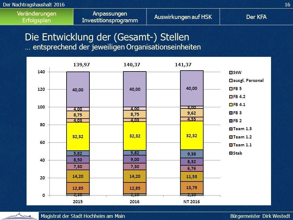 Der Nachtragshaushalt 201616 Bürgermeister Dirk WestedtMagistrat der Stadt Hochheim am Main Veränderungen Erfolgsplan Anpassungen Investitionsprogramm Auswirkungen auf HSKDer KFA Die Entwicklung der (Gesamt-) Stellen … entsprechend der jeweiligen Organisationseinheiten