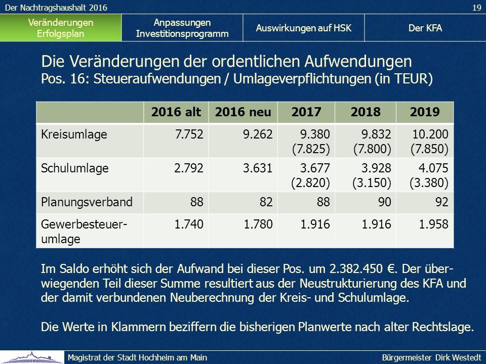 Der Nachtragshaushalt 201619 Bürgermeister Dirk WestedtMagistrat der Stadt Hochheim am Main Veränderungen Erfolgsplan Anpassungen Investitionsprogramm Auswirkungen auf HSKDer KFA Die Veränderungen der ordentlichen Aufwendungen Pos.