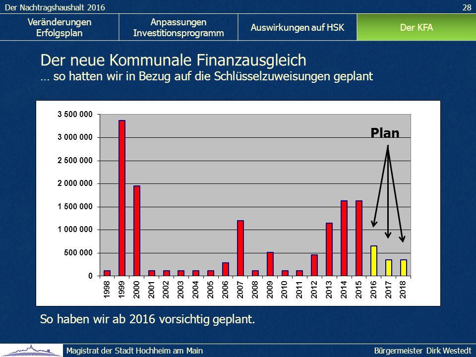 Der Nachtragshaushalt 201628 Bürgermeister Dirk WestedtMagistrat der Stadt Hochheim am Main Veränderungen Erfolgsplan Anpassungen Investitionsprogramm Auswirkungen auf HSKDer KFA Der neue Kommunale Finanzausgleich … so hatten wir in Bezug auf die Schlüsselzuweisungen geplant So haben wir ab 2016 vorsichtig geplant.