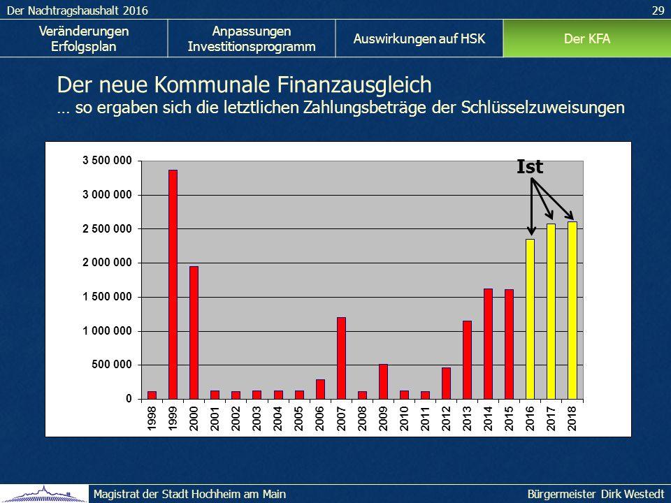 Der Nachtragshaushalt 201629 Bürgermeister Dirk WestedtMagistrat der Stadt Hochheim am Main Veränderungen Erfolgsplan Anpassungen Investitionsprogramm Auswirkungen auf HSKDer KFA Der neue Kommunale Finanzausgleich … so ergaben sich die letztlichen Zahlungsbeträge der Schlüsselzuweisungen