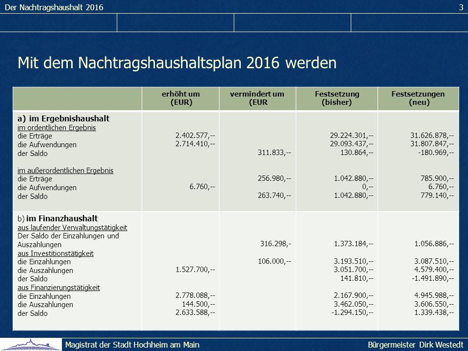Der Nachtragshaushalt 20163 Bürgermeister Dirk WestedtMagistrat der Stadt Hochheim am Main Mit dem Nachtragshaushaltsplan 2016 werden erhöht um (EUR) vermindert um (EUR Festsetzung (bisher) Festsetzungen (neu) a)im Ergebnishaushalt im ordentlichen Ergebnis die Erträge die Aufwendungen der Saldo im außerordentlichen Ergebnis die Erträge die Aufwendungen der Saldo 2.402.577,-- 2.714.410,-- 6.760,-- 311.833,-- 256.980,-- 263.740,-- 29.224.301,-- 29.093.437,-- 130.864,-- 1.042.880,-- 0,-- 1.042.880,-- 31.626.878,-- 31.807.847,-- -180.969,-- 785.900,-- 6.760,-- 779.140,-- b) im Finanzhaushalt aus laufender Verwaltungstätigkeit Der Saldo der Einzahlungen und Auszahlungen aus Investitionstätigkeit die Einzahlungen die Auszahlungen der Saldo aus Finanzierungstätigkeit die Einzahlungen die Auszahlungen der Saldo 1.527.700,-- 2.778.088,-- 144.500,-- 2.633.588,-- 316.298,- 106.000,-- 1.373.184,-- 3.193.510,-- 3.051.700,-- 141.810,-- 2.167.900,-- 3.462.050,-- -1.294.150,-- 1.056.886,-- 3.087.510,-- 4.579.400,-- -1.491.890,-- 4.945.988,-- 3.606.550,-- 1.339.438,--