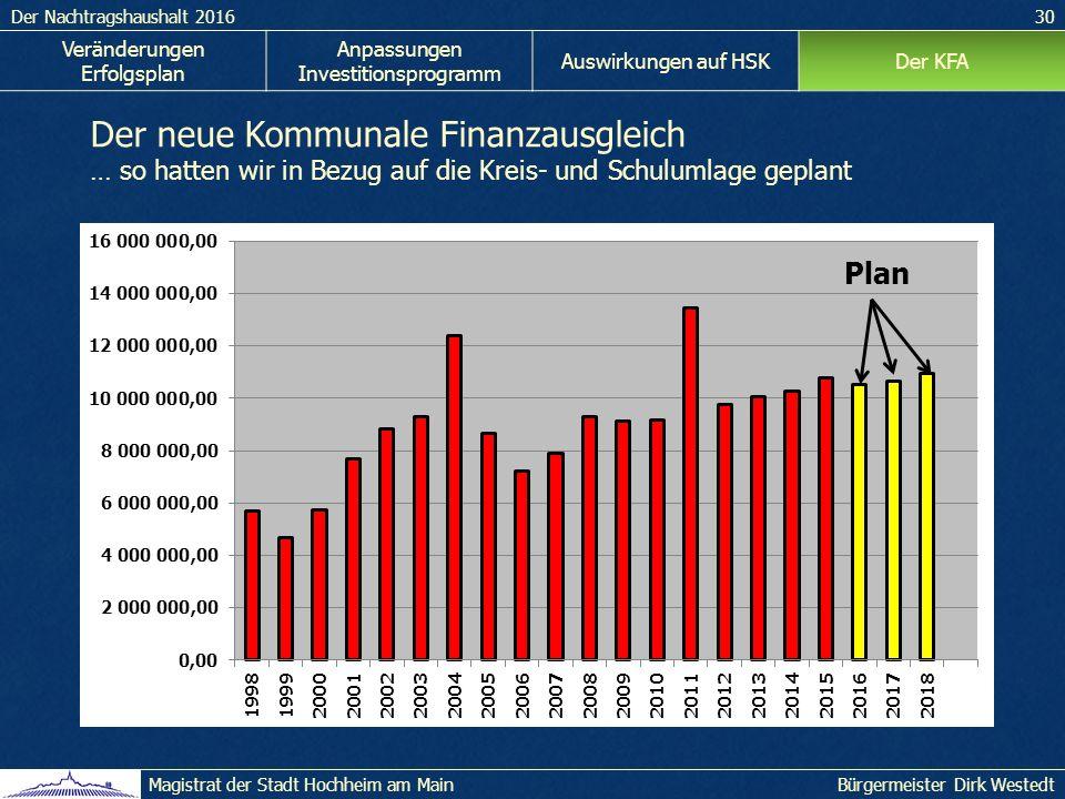 Der Nachtragshaushalt 201630 Bürgermeister Dirk WestedtMagistrat der Stadt Hochheim am Main Veränderungen Erfolgsplan Anpassungen Investitionsprogramm Auswirkungen auf HSKDer KFA Der neue Kommunale Finanzausgleich … so hatten wir in Bezug auf die Kreis- und Schulumlage geplant