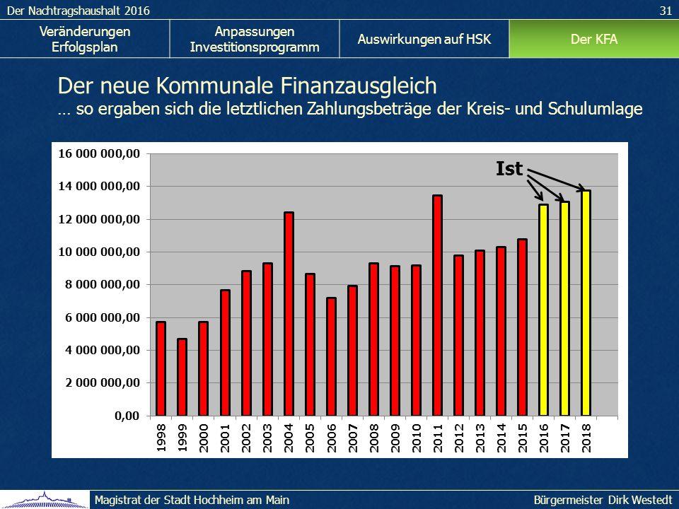 Der Nachtragshaushalt 201631 Bürgermeister Dirk WestedtMagistrat der Stadt Hochheim am Main Veränderungen Erfolgsplan Anpassungen Investitionsprogramm Auswirkungen auf HSKDer KFA Der neue Kommunale Finanzausgleich … so ergaben sich die letztlichen Zahlungsbeträge der Kreis- und Schulumlage