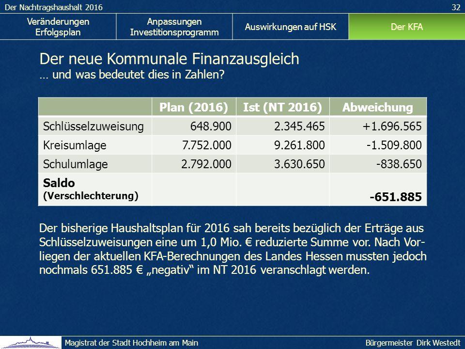 Der Nachtragshaushalt 201632 Bürgermeister Dirk WestedtMagistrat der Stadt Hochheim am Main Veränderungen Erfolgsplan Anpassungen Investitionsprogramm Auswirkungen auf HSKDer KFA Der neue Kommunale Finanzausgleich … und was bedeutet dies in Zahlen.