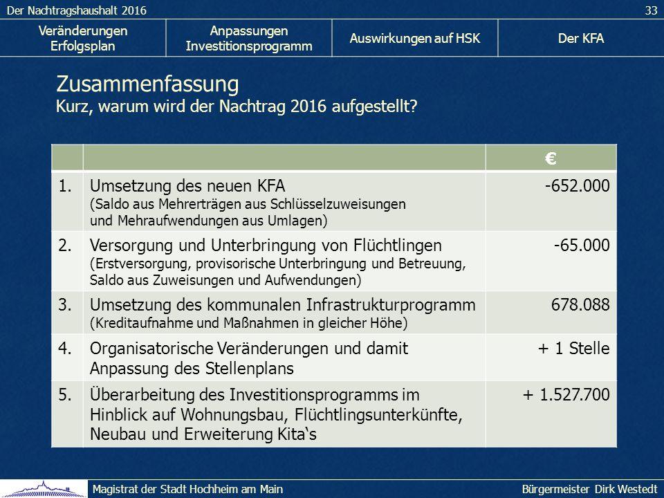 Der Nachtragshaushalt 201633 Bürgermeister Dirk WestedtMagistrat der Stadt Hochheim am Main Veränderungen Erfolgsplan Anpassungen Investitionsprogramm Auswirkungen auf HSKDer KFA Zusammenfassung Kurz, warum wird der Nachtrag 2016 aufgestellt.