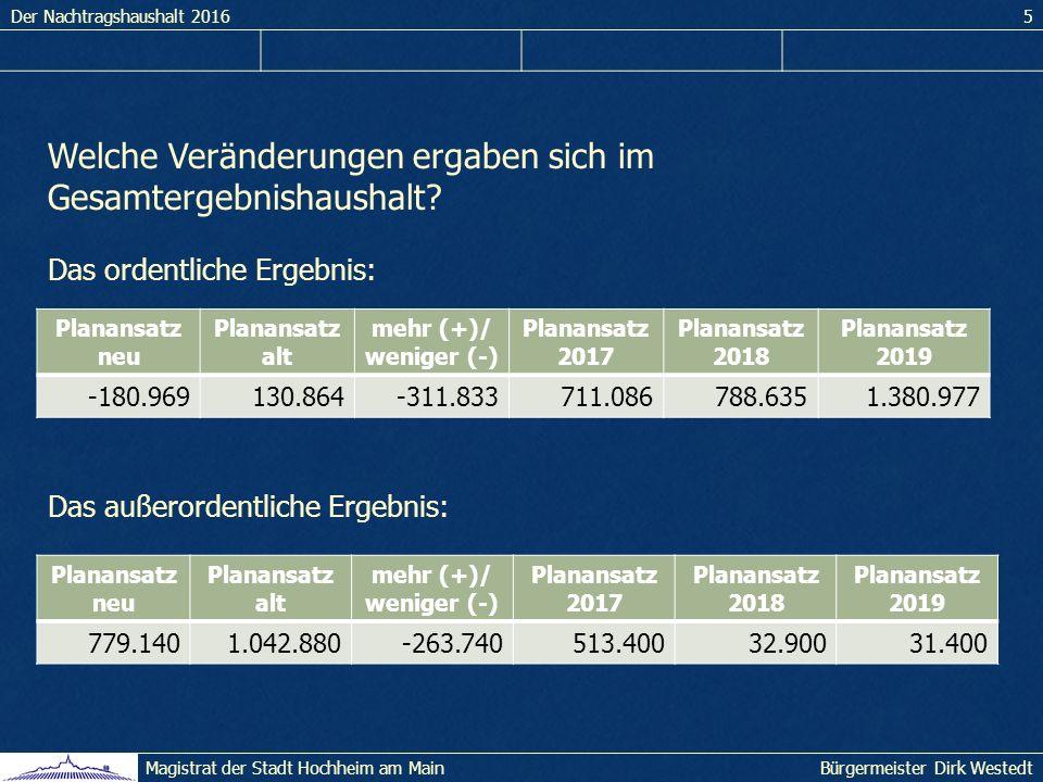 Der Nachtragshaushalt 20165 Bürgermeister Dirk WestedtMagistrat der Stadt Hochheim am Main Welche Veränderungen ergaben sich im Gesamtergebnishaushalt.