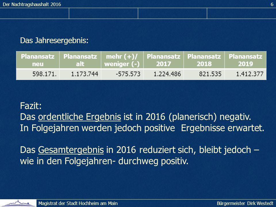 Der Nachtragshaushalt 20166 Bürgermeister Dirk WestedtMagistrat der Stadt Hochheim am Main Das Jahresergebnis: Fazit: Das ordentliche Ergebnis ist in 2016 (planerisch) negativ.
