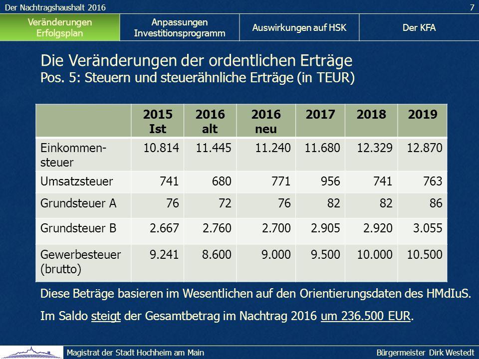 Der Nachtragshaushalt 20167 Bürgermeister Dirk WestedtMagistrat der Stadt Hochheim am Main Veränderungen Erfolgsplan Anpassungen Investitionsprogramm Auswirkungen auf HSKDer KFA Die Veränderungen der ordentlichen Erträge Pos.