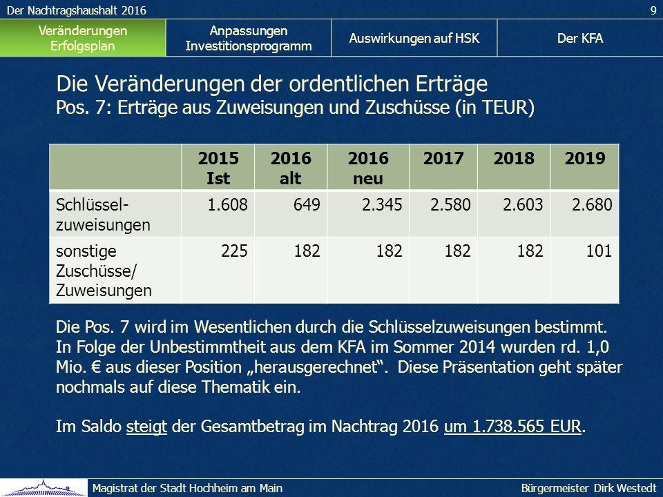 Der Nachtragshaushalt 20169 Bürgermeister Dirk WestedtMagistrat der Stadt Hochheim am Main Veränderungen Erfolgsplan Anpassungen Investitionsprogramm Auswirkungen auf HSKDer KFA Die Veränderungen der ordentlichen Erträge Pos.