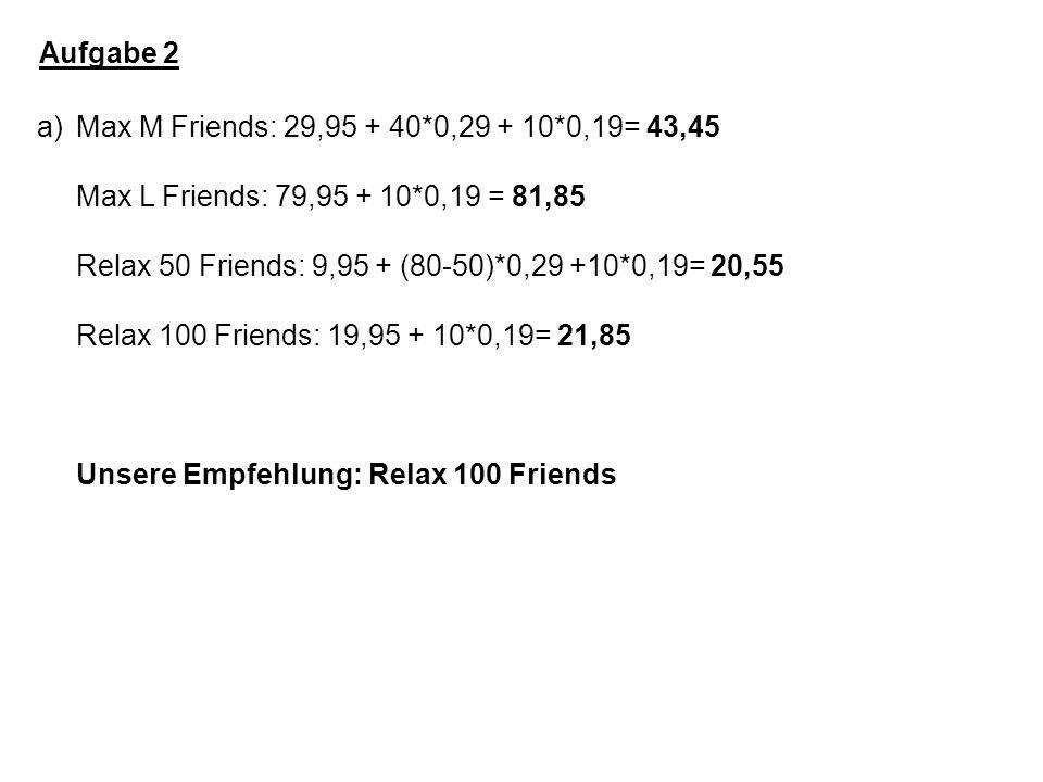 Aufgabe 2 a)Max M Friends: 29,95 + 40*0,29 + 10*0,19= 43,45 Max L Friends: 79,95 + 10*0,19 = 81,85 Relax 50 Friends: 9,95 + (80-50)*0,29 +10*0,19= 20,55 Relax 100 Friends: 19,95 + 10*0,19= 21,85 Unsere Empfehlung: Relax 100 Friends