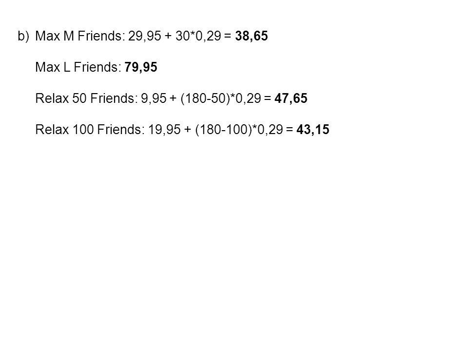 b)Max M Friends: 29,95 + 30*0,29 = 38,65 Max L Friends: 79,95 Relax 50 Friends: 9,95 + (180-50)*0,29 = 47,65 Relax 100 Friends: 19,95 + (180-100)*0,29 = 43,15