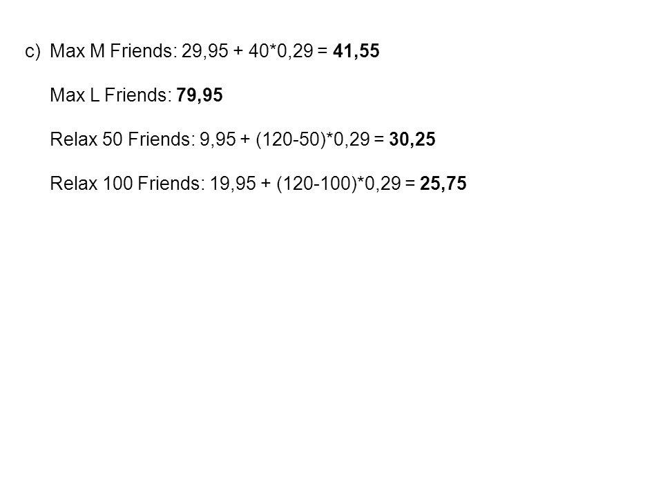 c)Max M Friends: 29,95 + 40*0,29 = 41,55 Max L Friends: 79,95 Relax 50 Friends: 9,95 + (120-50)*0,29 = 30,25 Relax 100 Friends: 19,95 + (120-100)*0,29 = 25,75