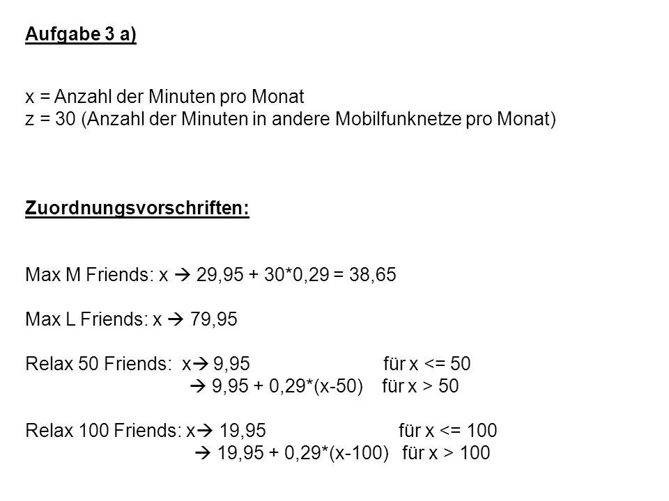 Aufgabe 3 a) x = Anzahl der Minuten pro Monat z = 30 (Anzahl der Minuten in andere Mobilfunknetze pro Monat) Zuordnungsvorschriften: Max M Friends: x  29,95 + 30*0,29 = 38,65 Max L Friends: x  79,95 Relax 50 Friends: x  9,95 für x <= 50  9,95 + 0,29*(x-50) für x > 50 Relax 100 Friends: x  19,95 für x <= 100  19,95 + 0,29*(x-100) für x > 100