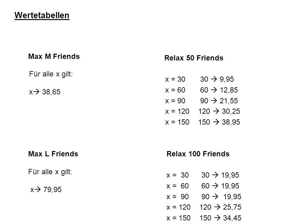 Wertetabellen Max M Friends Für alle x gilt: x  38,65 Max L Friends Für alle x gilt: x  79,95 Relax 50 Friends x = 30 30  9,95 x = 60 60  12,85 x = 90 90  21,55 x = 120 120  30,25 x = 150 150  38,95 Relax 100 Friends x = 30 30  19,95 x = 60 60  19,95 x = 90 90  19,95 x = 120 120  25,75 x = 150 150  34,45