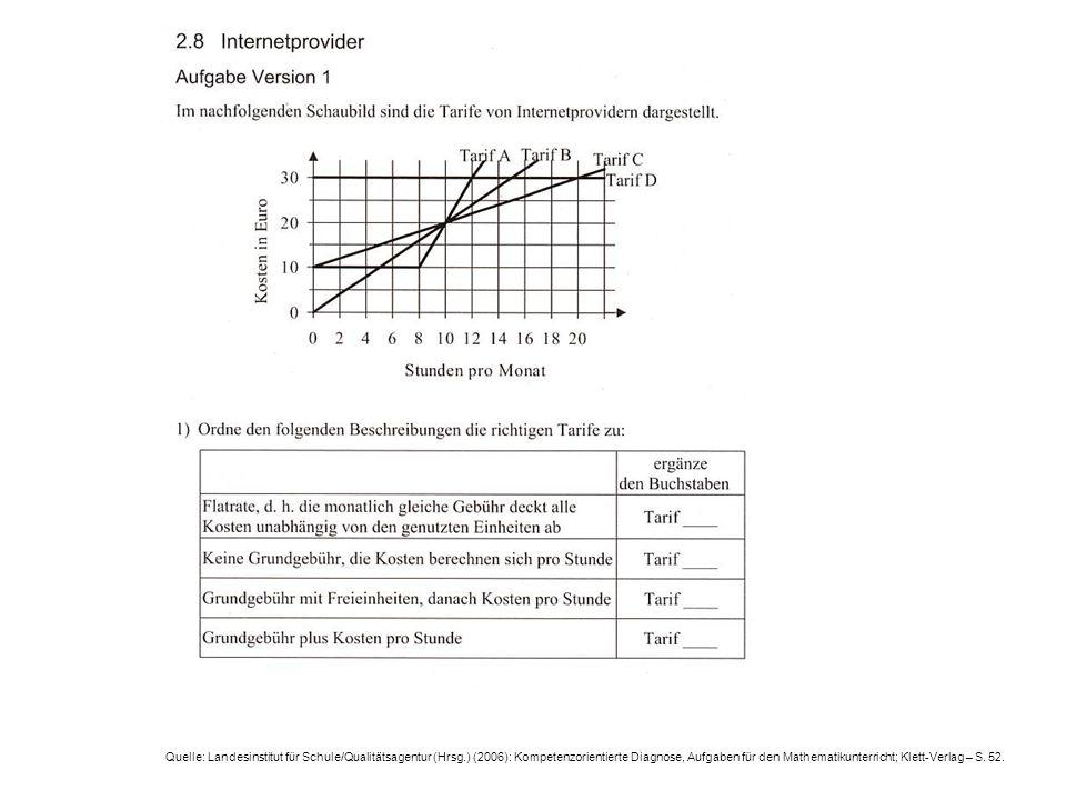 Quelle: Landesinstitut für Schule/Qualitätsagentur (Hrsg.) (2006): Kompetenzorientierte Diagnose, Aufgaben für den Mathematikunterricht; Klett-Verlag – S.