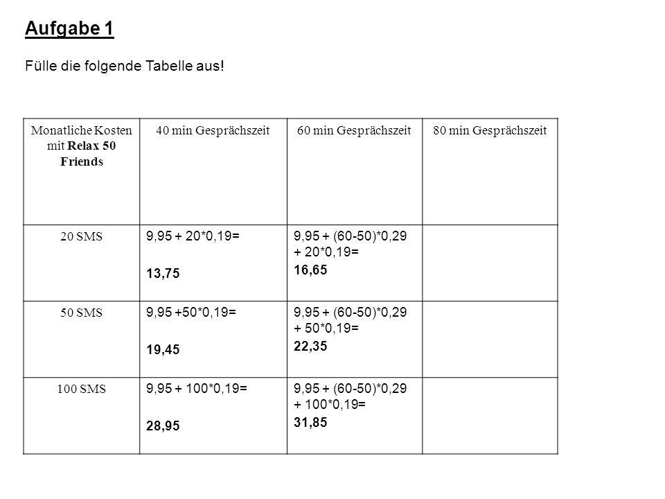 Aufgabe 1 Fülle die folgende Tabelle aus.