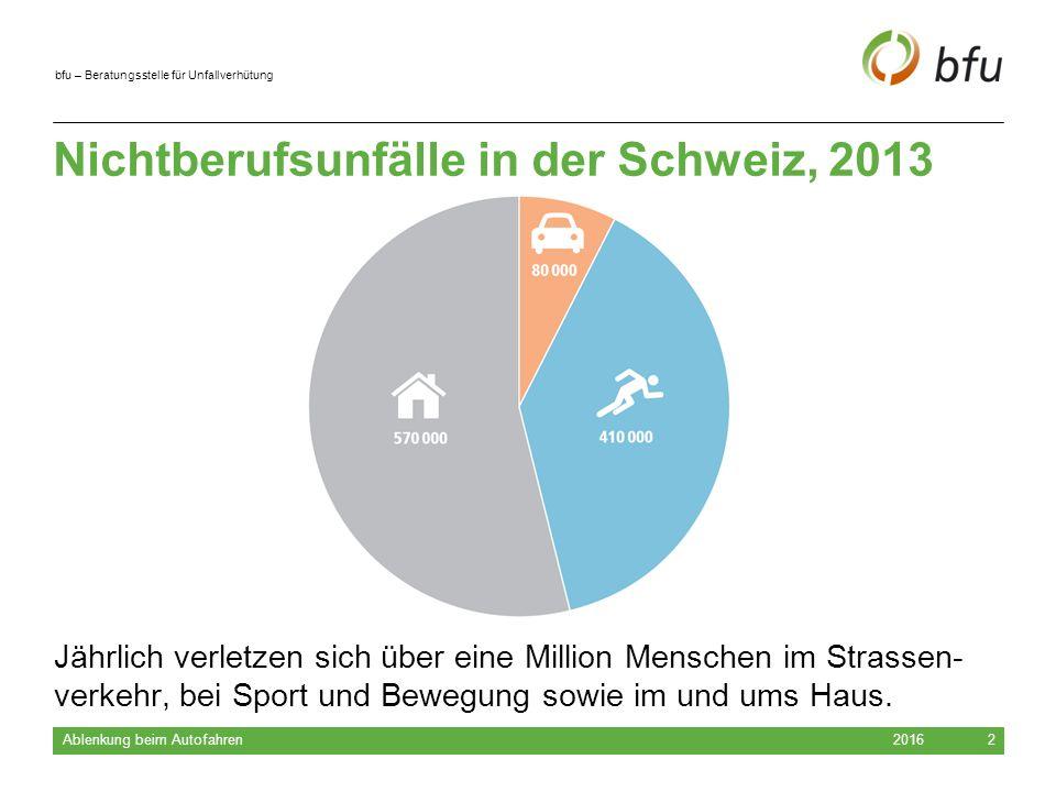 bfu – Beratungsstelle für Unfallverhütung 2016 Ablenkung beim Autofahren 2 Nichtberufsunfälle in der Schweiz, 2013 Jährlich verletzen sich über eine Million Menschen im Strassen- verkehr, bei Sport und Bewegung sowie im und ums Haus.