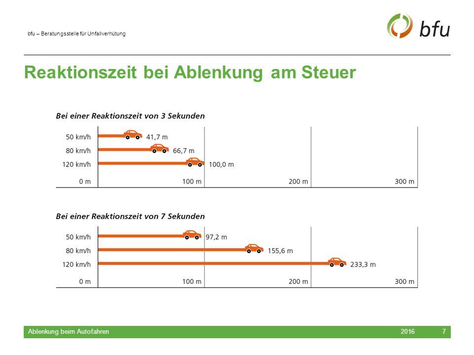 –bfu – Beratungsstelle für Unfallverhütung Reaktionszeit bei Ablenkung am Steuer 20167 Ablenkung beim Autofahren