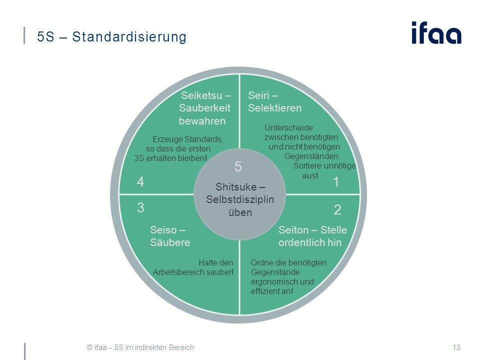5S – Standardisierung Seiri – Selektieren Unterscheide zwischen benötigten und nicht benötigen Gegenständen.