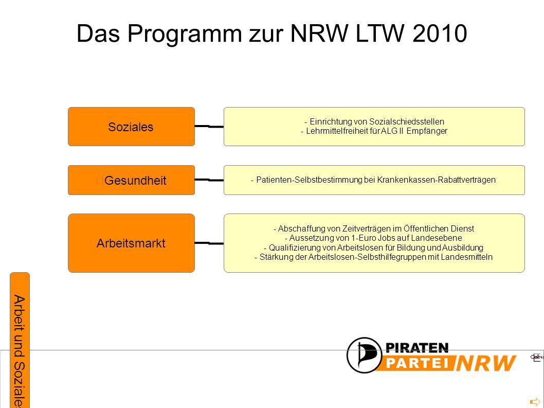 Das Programm zur NRW LTW 2010 Arbeit und Soziales Soziales Gesundheit Arbeitsmarkt - Einrichtung von Sozialschiedsstellen - Lehrmittelfreiheit für ALG II Empfänger - Patienten-Selbstbestimmung bei Krankenkassen-Rabattverträgen - Abschaffung von Zeitverträgen im Öffentlichen Dienst - Aussetzung von 1-Euro Jobs auf Landesebene - Qualifizierung von Arbeitslosen für Bildung und Ausbildung - Stärkung der Arbeitslosen-Selbsthilfegruppen mit Landesmitteln