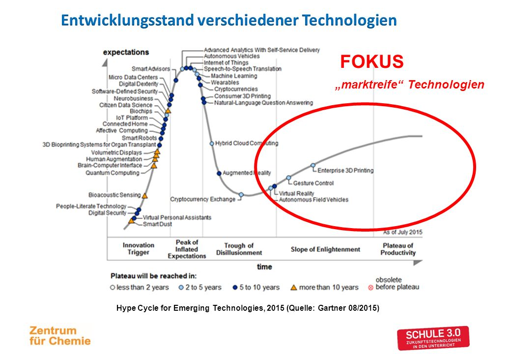 "FOKUS ""marktreife Technologien Hype Cycle for Emerging Technologies, 2015 (Quelle: Gartner 08/2015)"