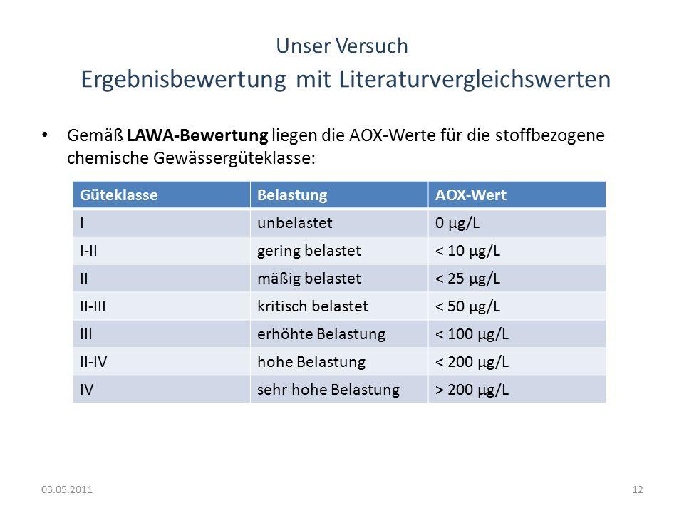 Unser Versuch Ergebnisbewertung mit Literaturvergleichswerten Gemäß LAWA-Bewertung liegen die AOX-Werte für die stoffbezogene chemische Gewässergüteklasse: 03.05.201112 GüteklasseBelastungAOX-Wert Iunbelastet0 µg/L I-IIgering belastet< 10 µg/L IImäßig belastet< 25 µg/L II-IIIkritisch belastet< 50 µg/L IIIerhöhte Belastung< 100 µg/L II-IVhohe Belastung< 200 µg/L IVsehr hohe Belastung> 200 µg/L