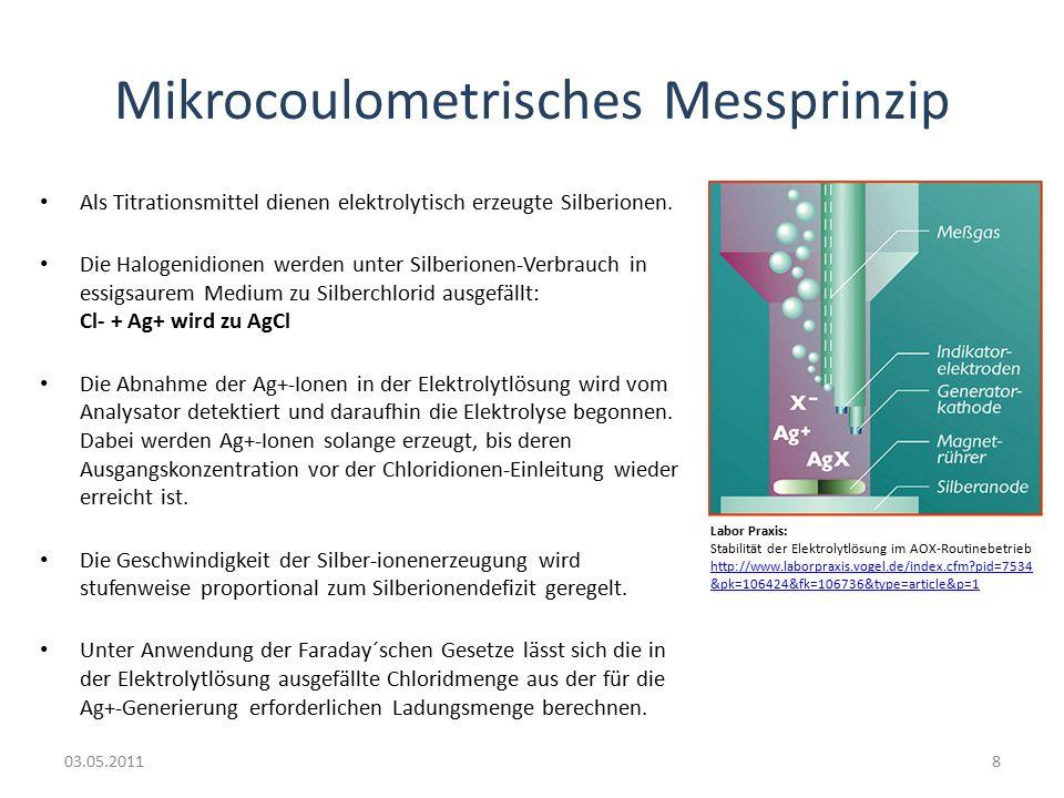 Mikrocoulometrisches Messprinzip Als Titrationsmittel dienen elektrolytisch erzeugte Silberionen.