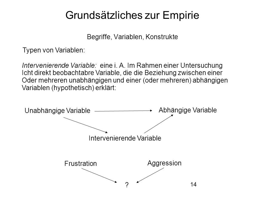 14 Grundsätzliches zur Empirie Begriffe, Variablen, Konstrukte Typen von Variablen: Intervenierende Variable: eine i.
