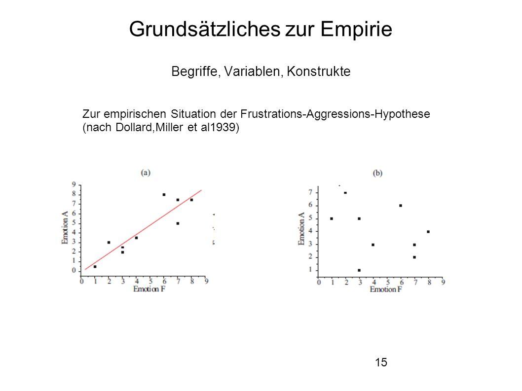 15 Grundsätzliches zur Empirie Begriffe, Variablen, Konstrukte Zur empirischen Situation der Frustrations-Aggressions-Hypothese (nach Dollard,Miller et al1939)