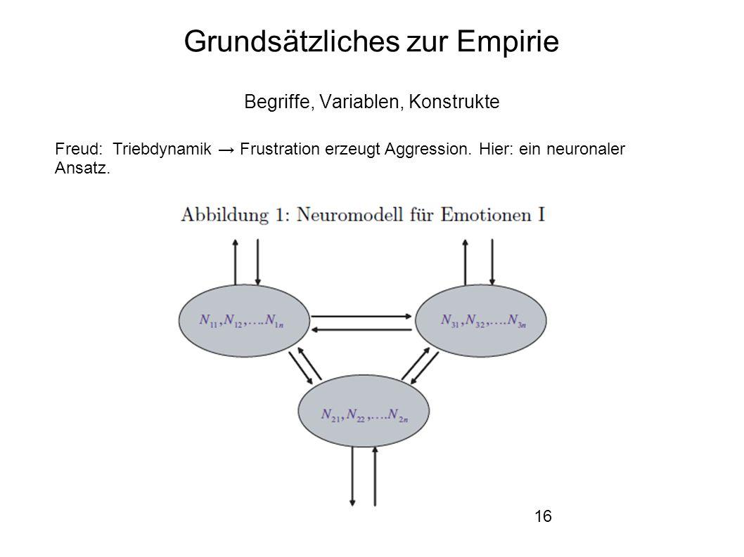 16 Grundsätzliches zur Empirie Begriffe, Variablen, Konstrukte Freud: Triebdynamik → Frustration erzeugt Aggression.
