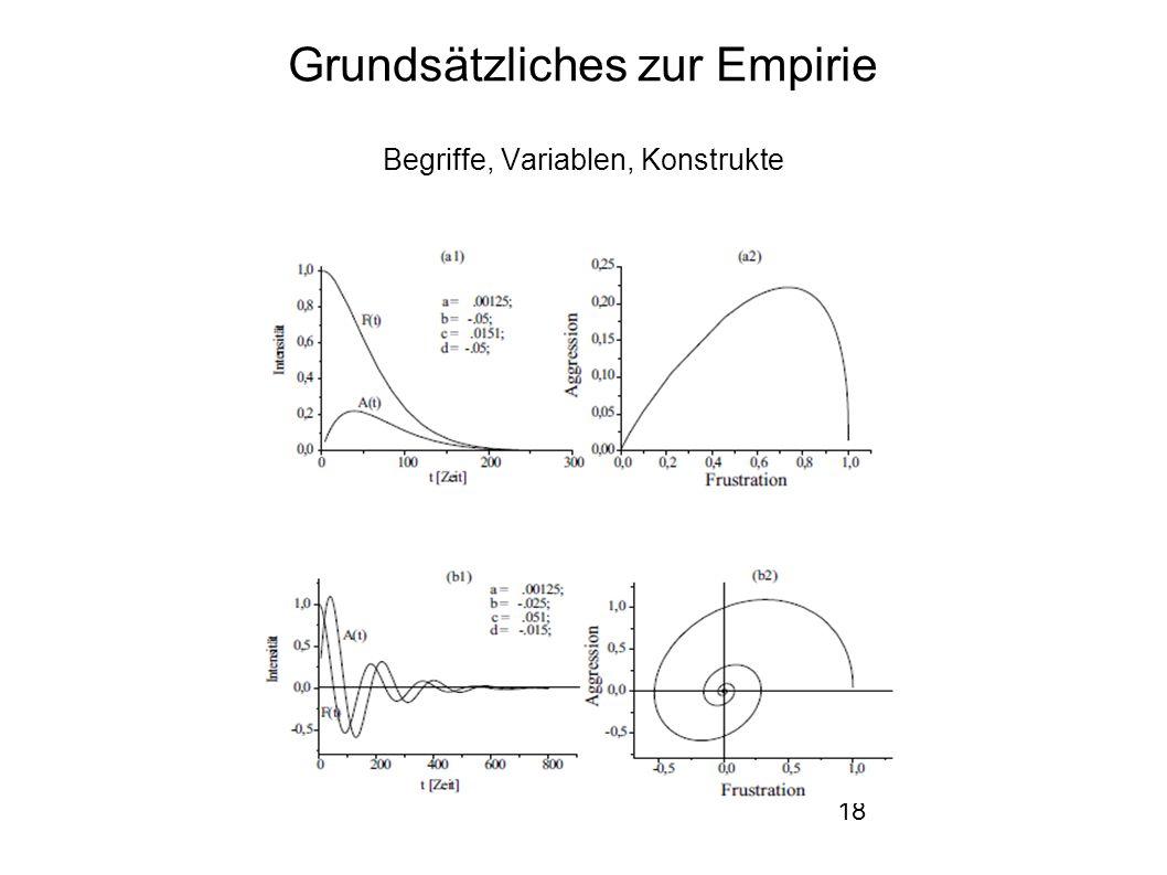 18 Grundsätzliches zur Empirie Begriffe, Variablen, Konstrukte