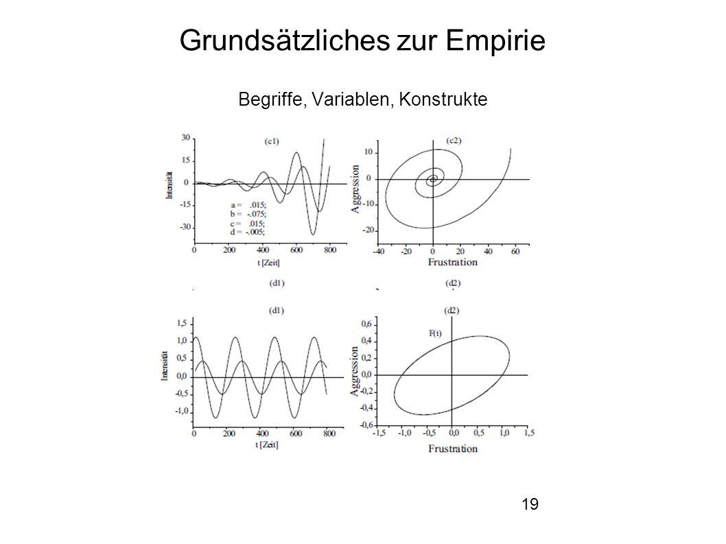 19 Grundsätzliches zur Empirie Begriffe, Variablen, Konstrukte