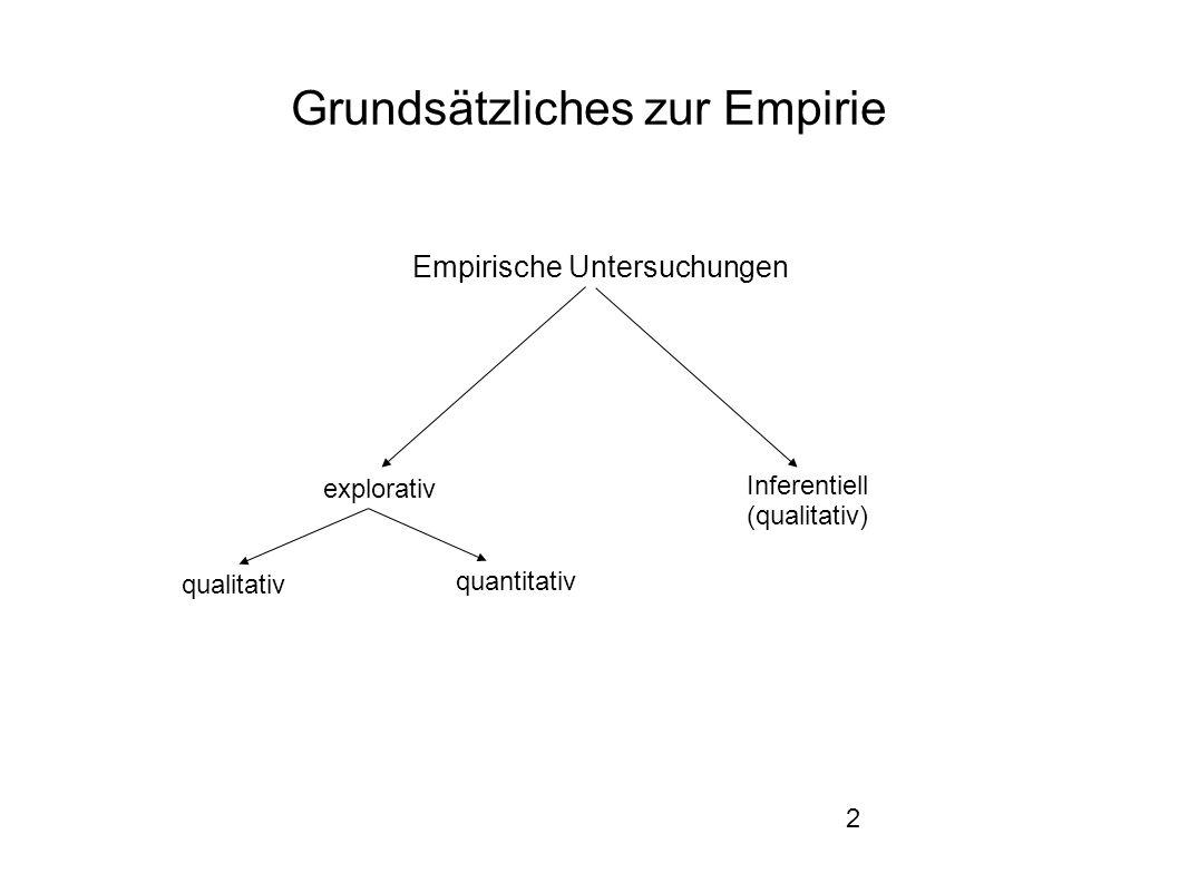 2 Grundsätzliches zur Empirie qualitativ quantitativ explorativ Empirische Untersuchungen Inferentiell (qualitativ)