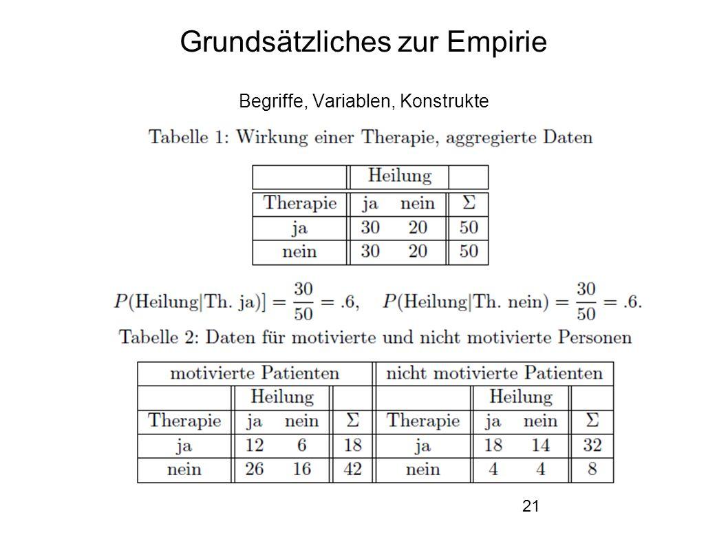 21 Grundsätzliches zur Empirie Begriffe, Variablen, Konstrukte