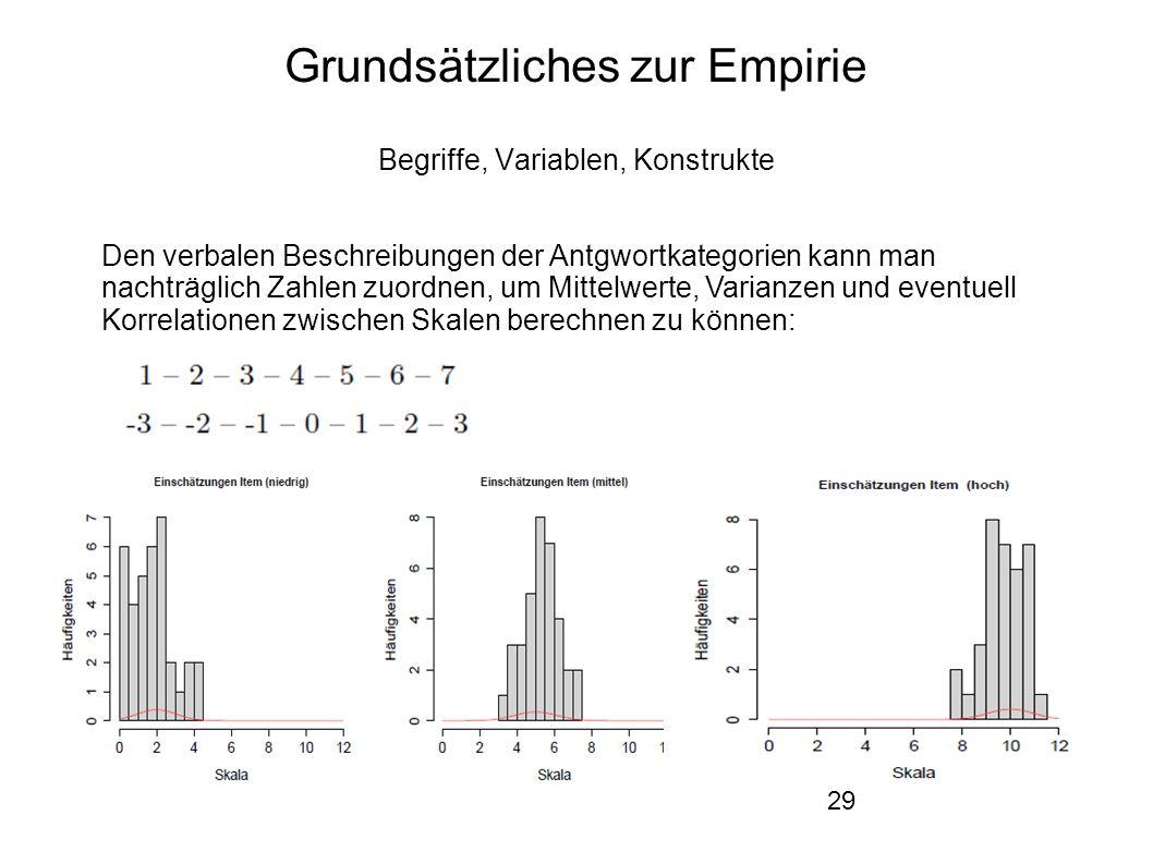 29 Grundsätzliches zur Empirie Begriffe, Variablen, Konstrukte Den verbalen Beschreibungen der Antgwortkategorien kann man nachträglich Zahlen zuordnen, um Mittelwerte, Varianzen und eventuell Korrelationen zwischen Skalen berechnen zu können: