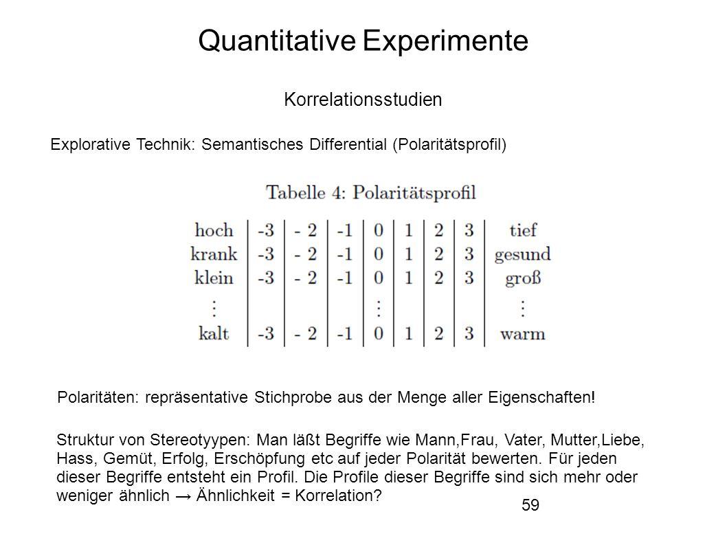 59 Quantitative Experimente Korrelationsstudien Explorative Technik: Semantisches Differential (Polaritätsprofil) Struktur von Stereotyypen: Man läßt Begriffe wie Mann,Frau, Vater, Mutter,Liebe, Hass, Gemüt, Erfolg, Erschöpfung etc auf jeder Polarität bewerten.