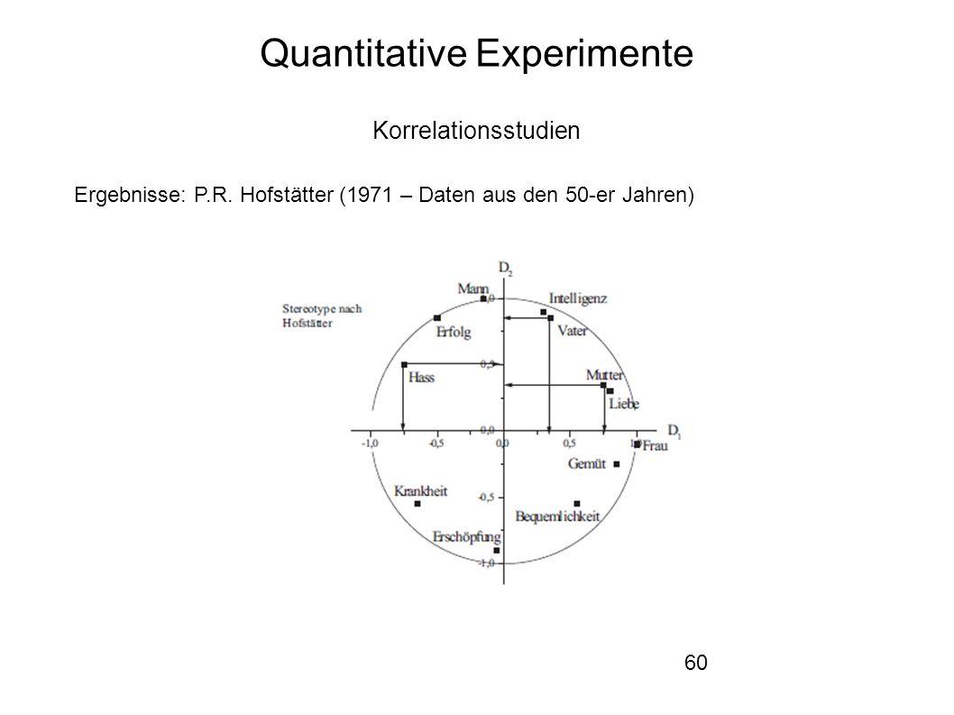 60 Quantitative Experimente Korrelationsstudien Ergebnisse: P.R.