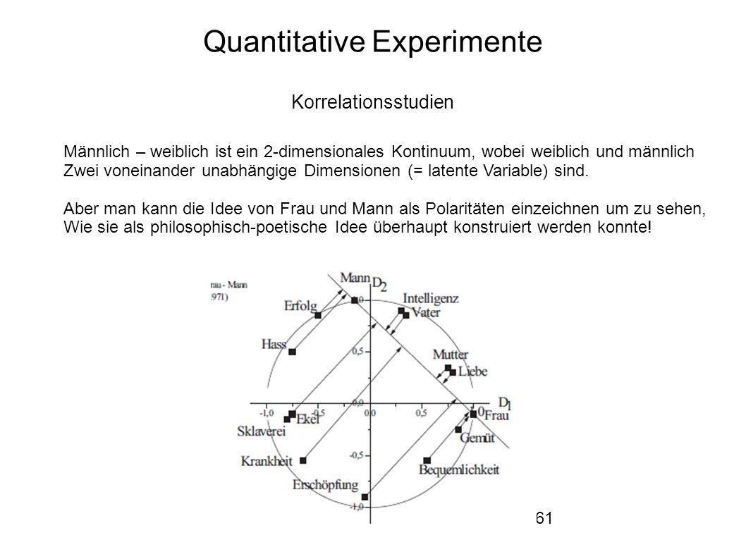 61 Quantitative Experimente Korrelationsstudien Männlich – weiblich ist ein 2-dimensionales Kontinuum, wobei weiblich und männlich Zwei voneinander unabhängige Dimensionen (= latente Variable) sind.