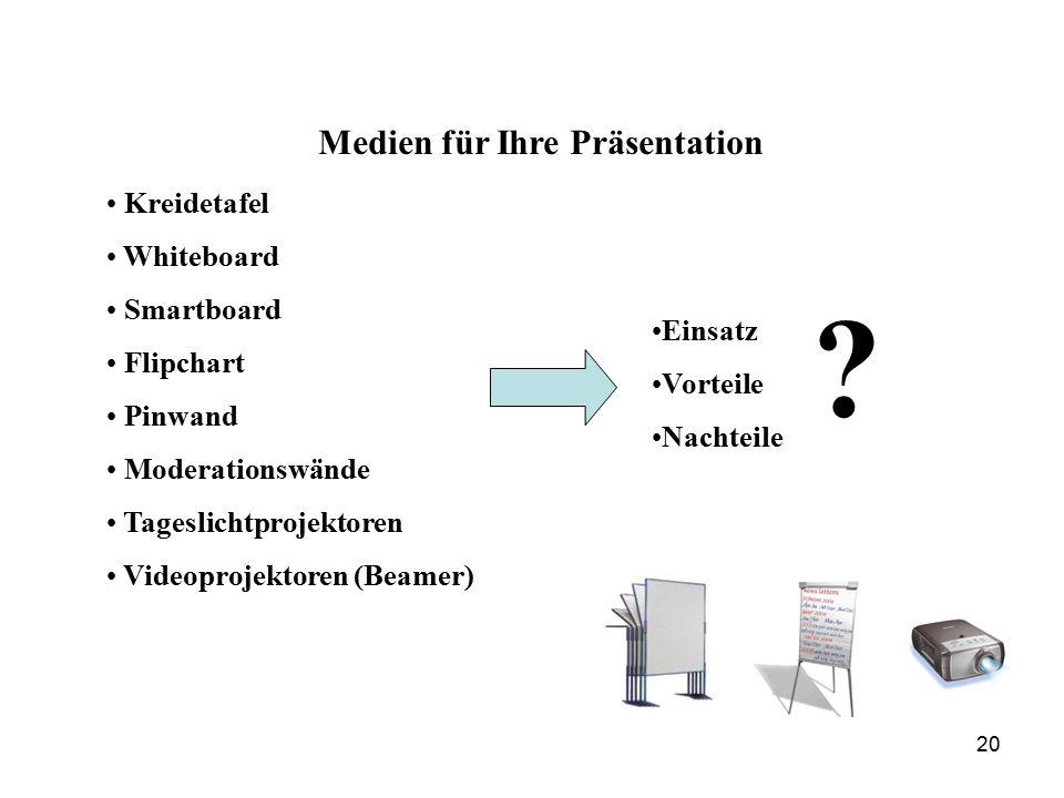 Kreidetafel Whiteboard Smartboard Flipchart Pinwand Moderationswände Tageslichtprojektoren Videoprojektoren (Beamer) Medien für Ihre Präsentation Einsatz Vorteile Nachteile .