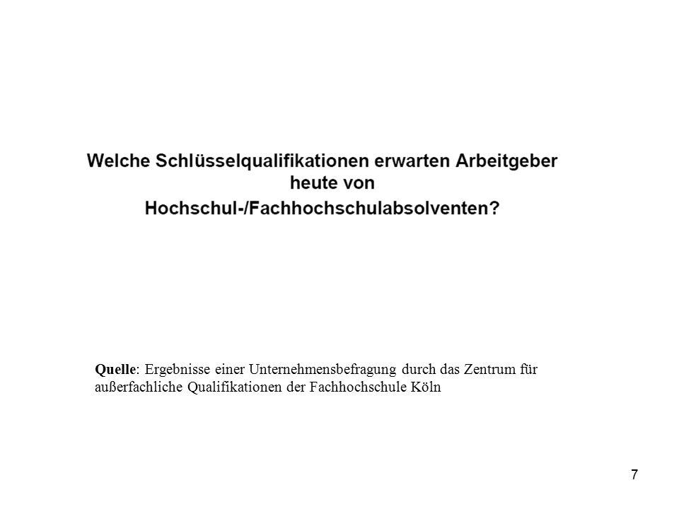 Quelle: Ergebnisse einer Unternehmensbefragung durch das Zentrum für außerfachliche Qualifikationen der Fachhochschule Köln 7