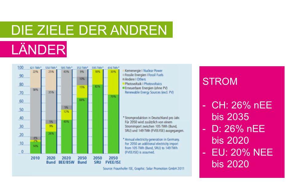 DIE ZIELE DER ANDREN LÄNDER STROM -CH: 26% nEE bis 2035 -D: 26% nEE bis 2020 -EU: 20% NEE bis 2020