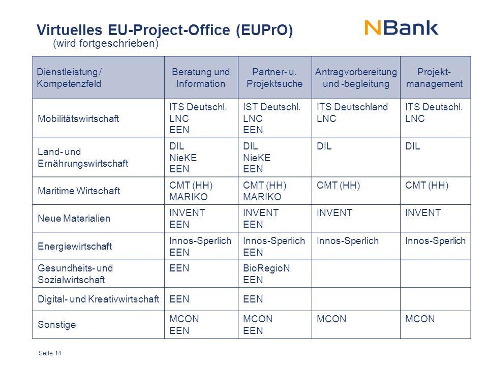 Seite 14 Virtuelles EU-Project-Office (EUPrO) Dienstleistung / Kompetenzfeld Beratung und Information Partner- u.